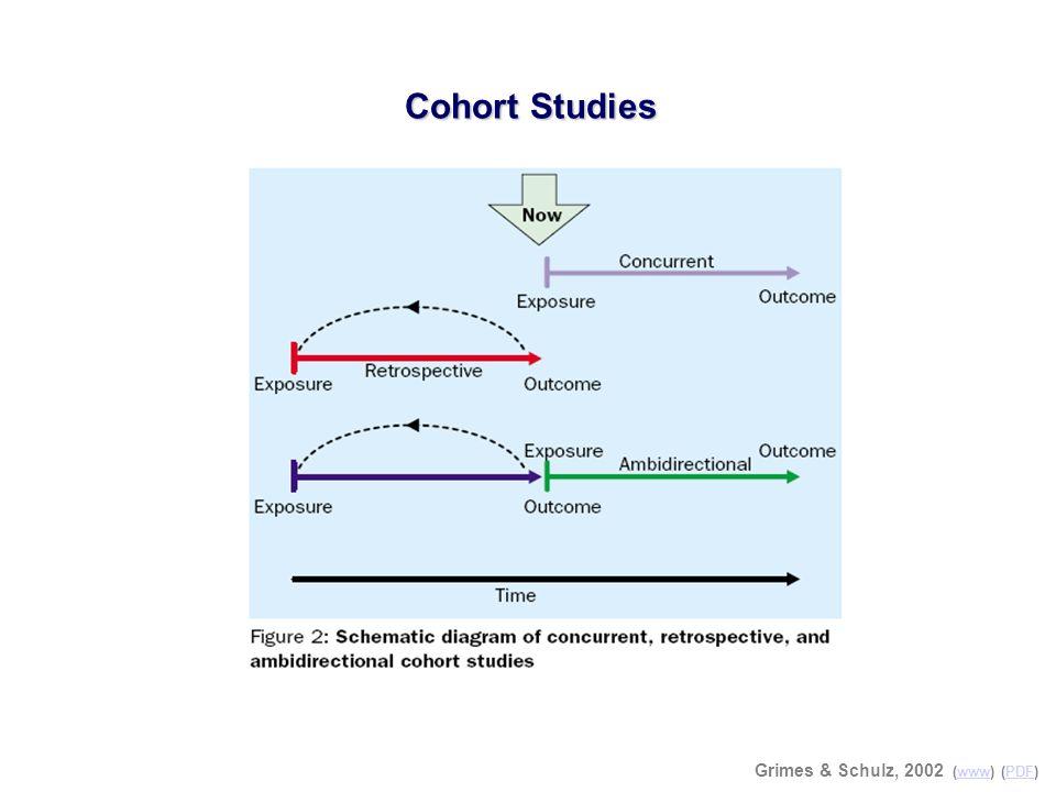 Cohort Studies Grimes & Schulz, 2002 (www) (PDF)