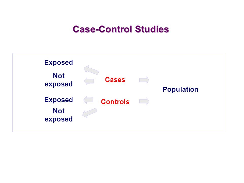 Case-Control Studies Exposed Not exposed Cases Population Exposed