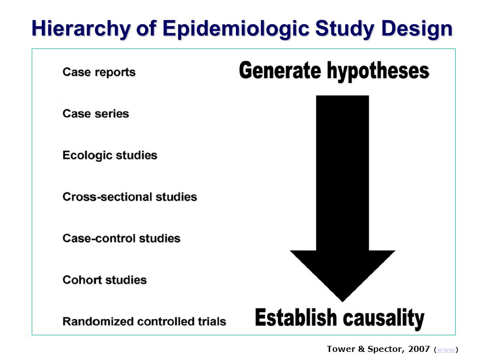 Hierarchy of Epidemiologic Study Design