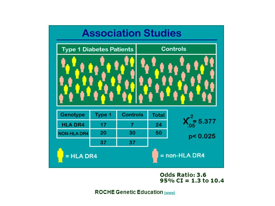 Odds Ratio: % CI = 1.3 to 10.4 ROCHE Genetic Education (www)