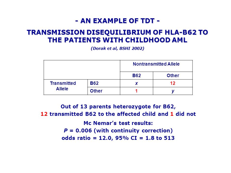 - AN EXAMPLE OF TDT - TRANSMISSION DISEQUILIBRIUM OF HLA-B62 TO THE PATIENTS WITH CHILDHOOD AML. (Dorak et al, BSHI 2002)