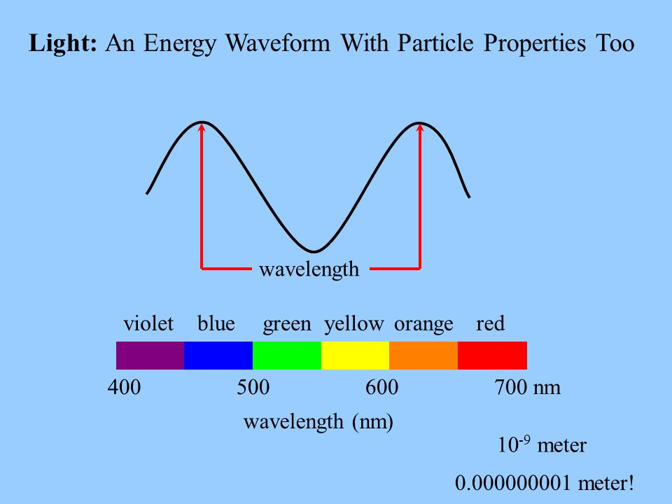 Light: An Energy Waveform With Particle Properties Too