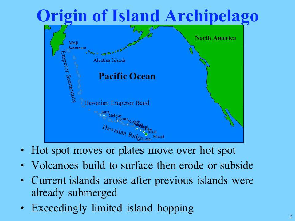 Origin of Island Archipelago