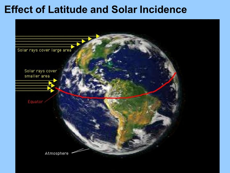 Effect of Latitude and Solar Incidence