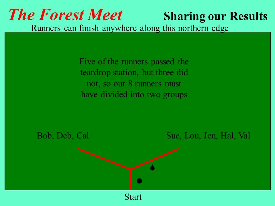 The Forest Meet Sharing our Results