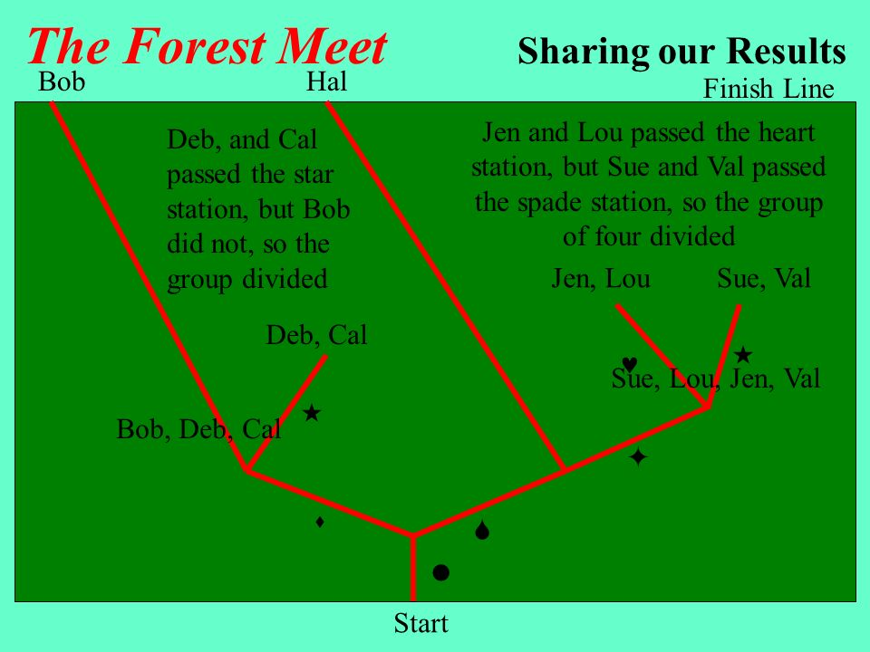 The Forest Meet Sharing our Results Bob Hal Finish Line