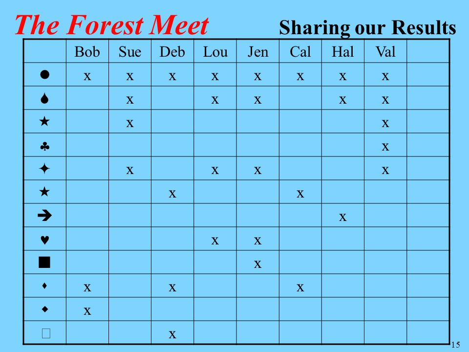 The Forest Meet Sharing our Results Bob Sue Deb Lou Jen Cal Hal Val 