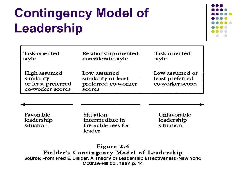 contingency approach theory