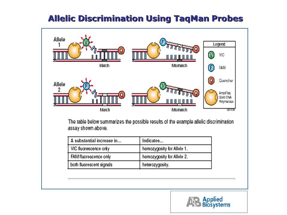 Allelic Discrimination Using TaqMan Probes
