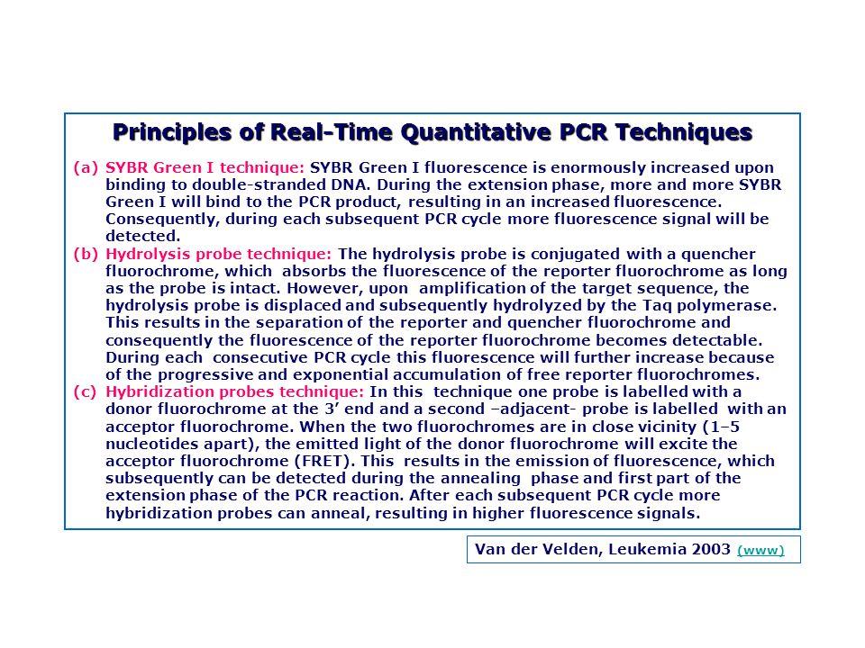 Principles of Real-Time Quantitative PCR Techniques