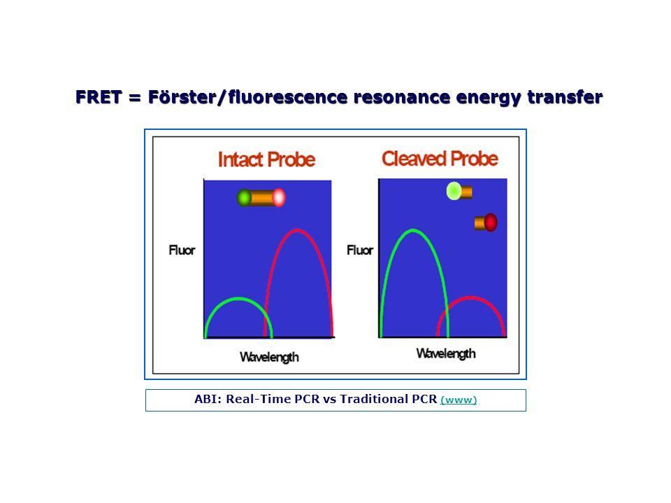 FRET = Förster/fluorescence resonance energy transfer