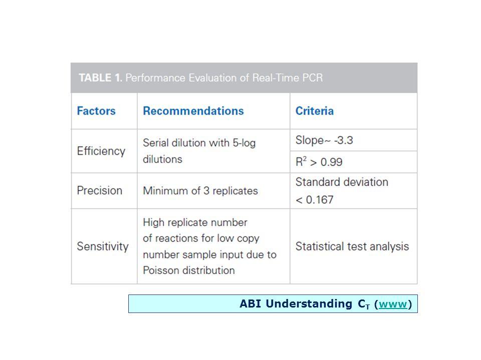 ABI Understanding CT (www)