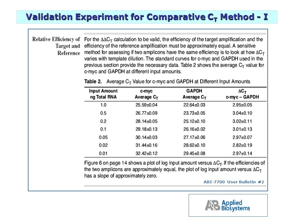 Validation Experiment for Comparative CT Method - I