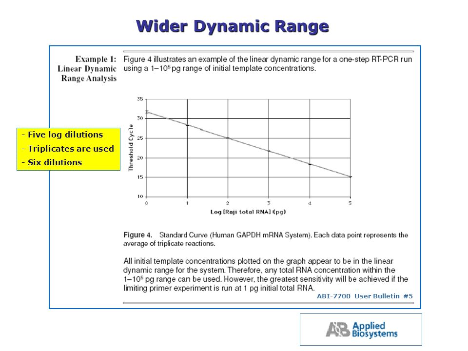 Wider Dynamic Range - Five log dilutions - Triplicates are used