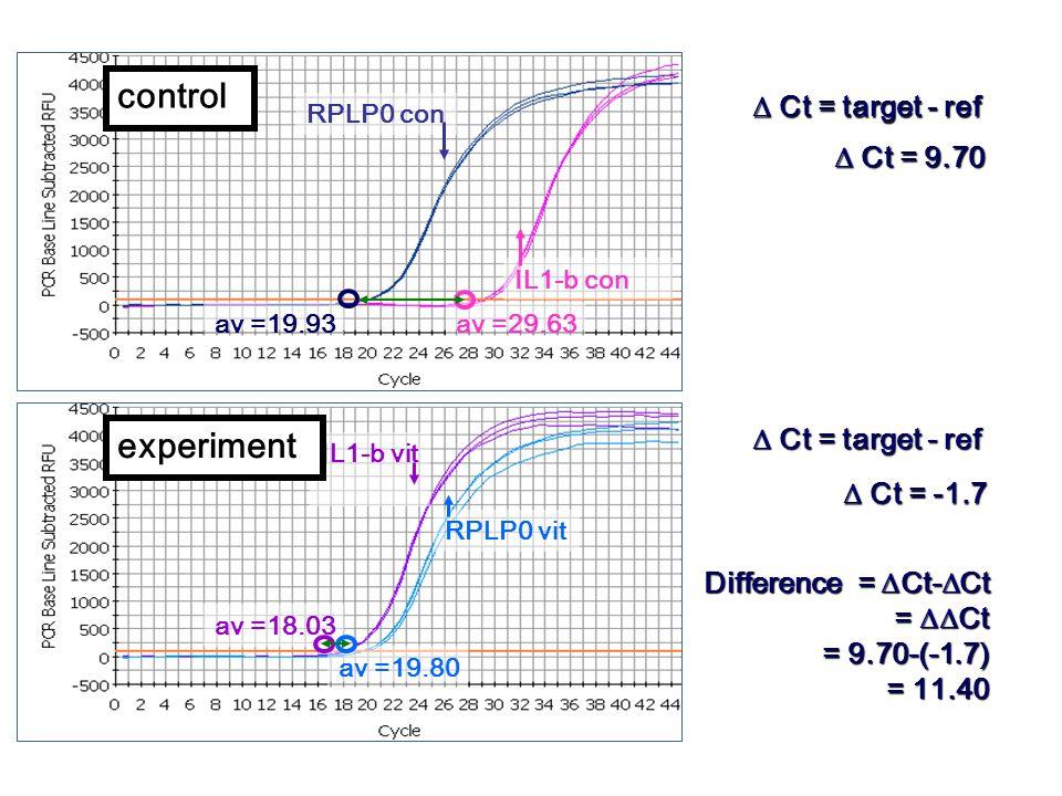 control experiment D Ct = target - ref D Ct = 9.70 D Ct = target - ref