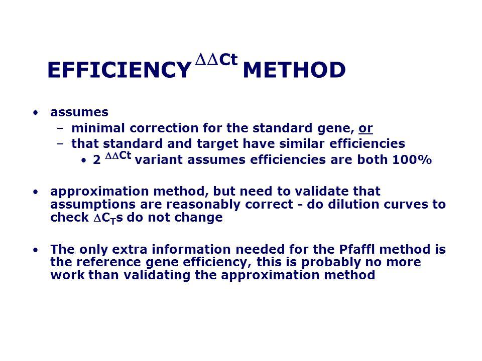 EFFICIENCY METHOD DDCt assumes