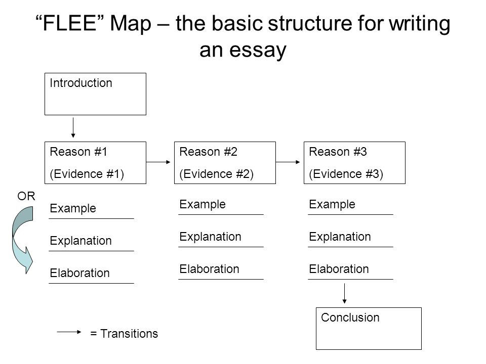 Find Additional Essay Resources On-Line
