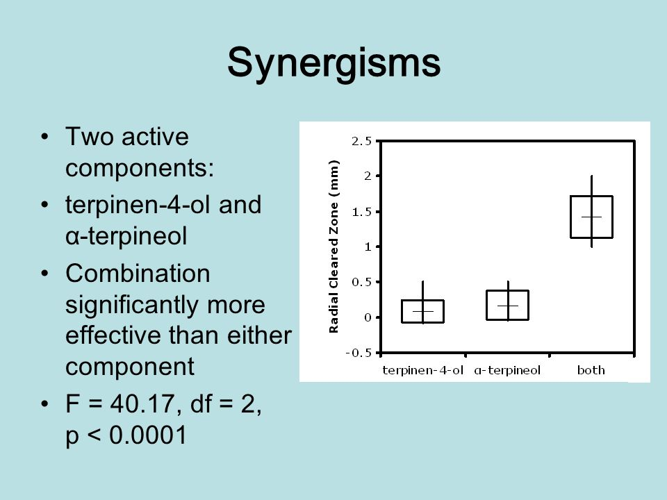 Synergisms Two active components: terpinen-4-ol and α-terpineol