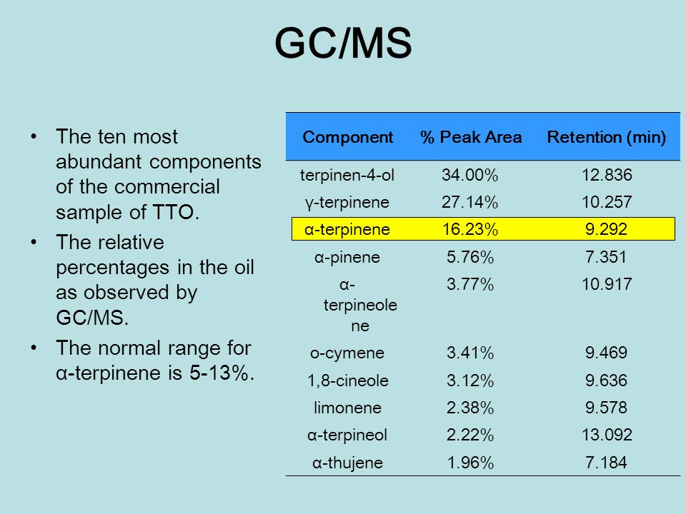 GC/MS Component. % Peak Area. Retention (min) terpinen-4-ol. 34.00% 12.836. γ-terpinene. 27.14%