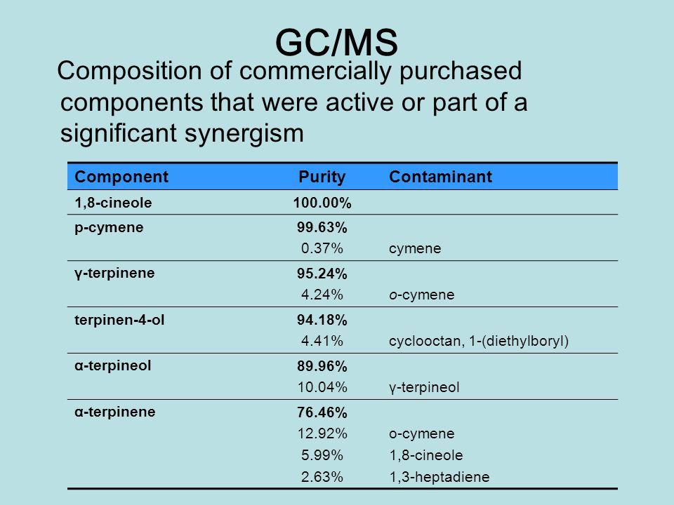 GC/MS Composition of commercially purchased components that were active or part of a significant synergism.