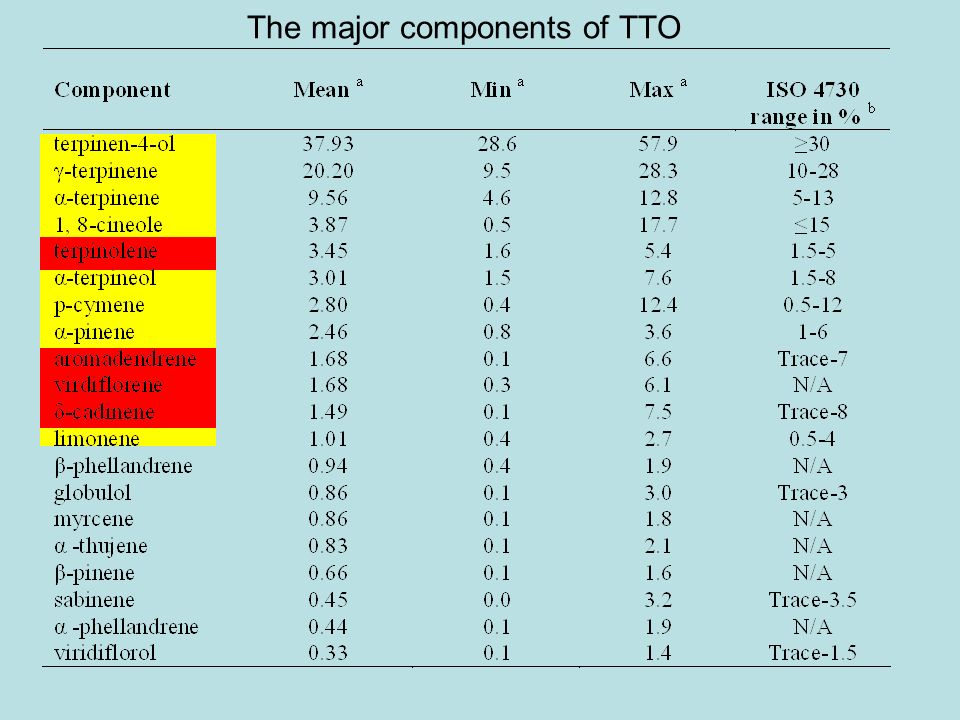 The major components of TTO
