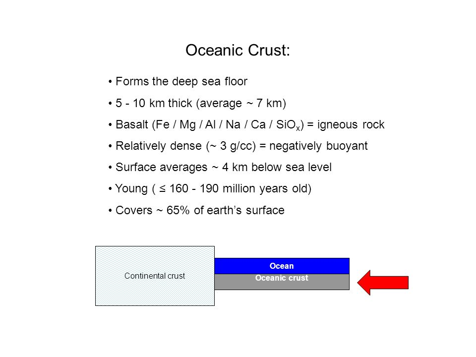 Oceanic Crust: Forms the deep sea floor