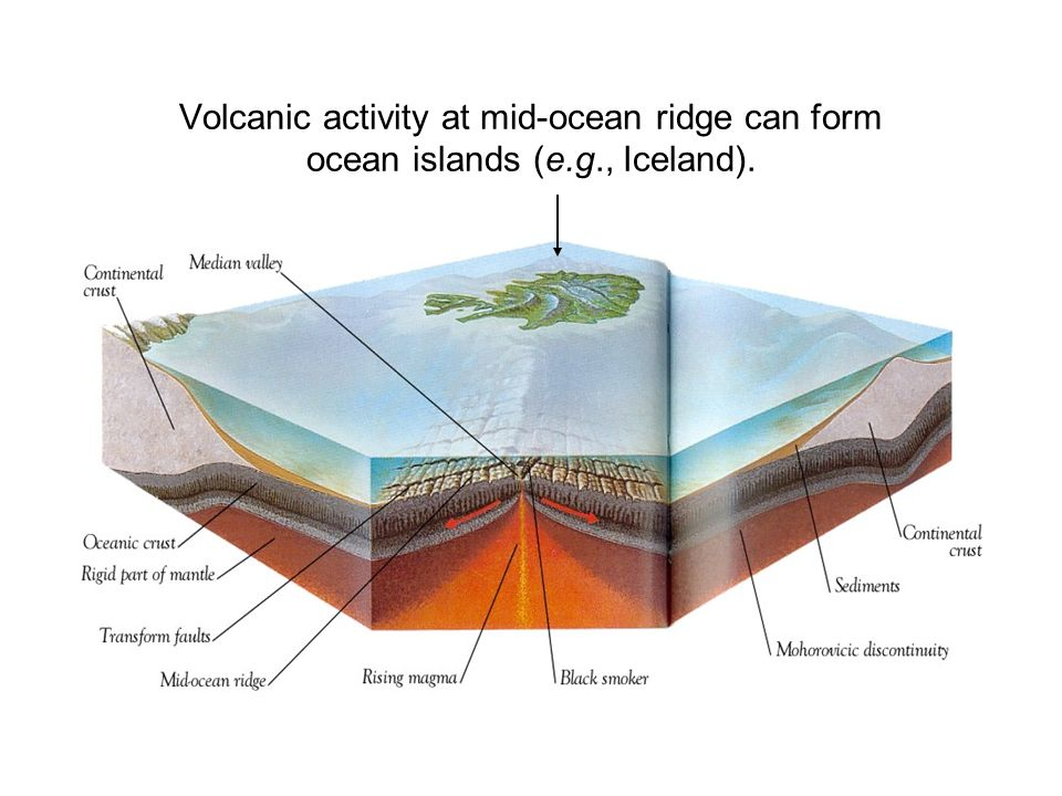 Volcanic activity at mid-ocean ridge can form ocean islands (e. g
