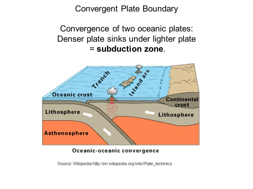 Convergent Plate Boundary Convergence of two oceanic plates: Denser plate sinks under lighter plate = subduction zone.