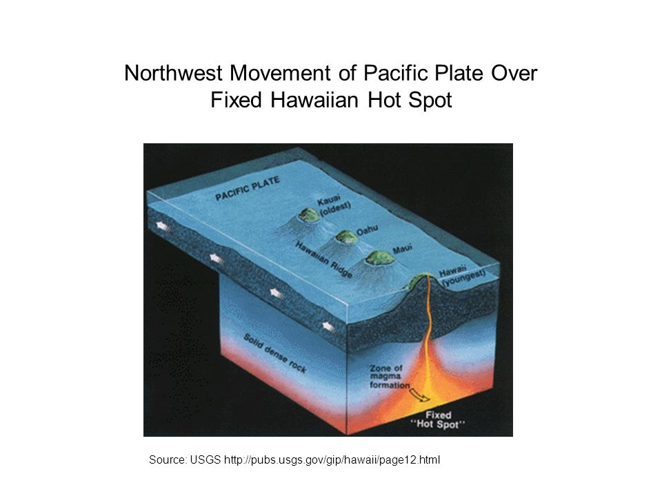 Northwest Movement of Pacific Plate Over Fixed Hawaiian Hot Spot
