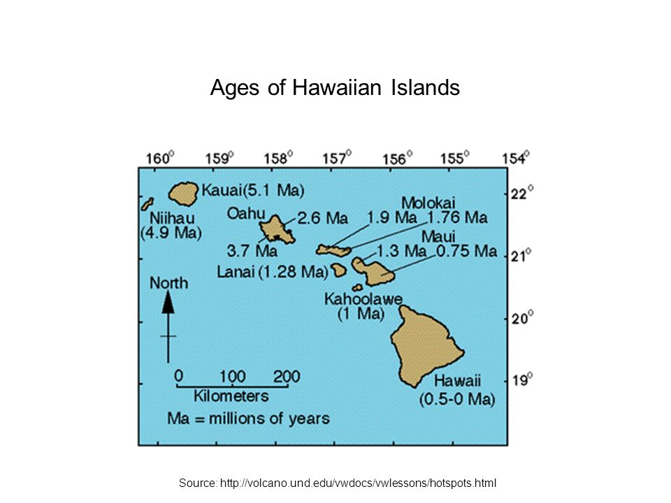 Ages of Hawaiian Islands