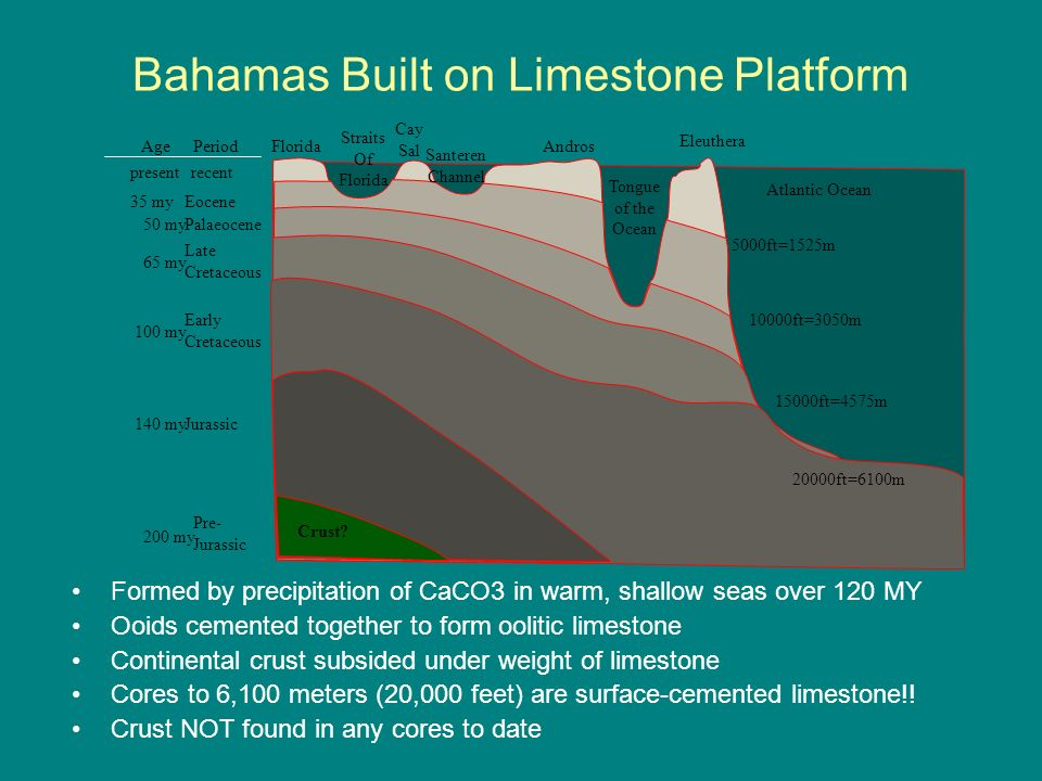 Bahamas Built on Limestone Platform