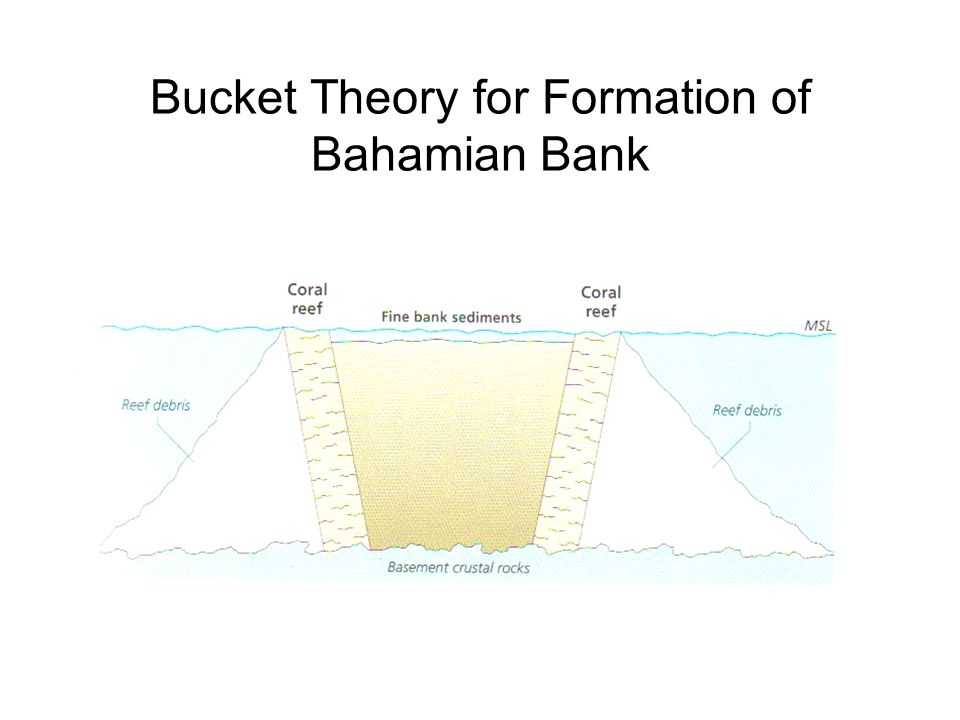 Bucket Theory for Formation of Bahamian Bank