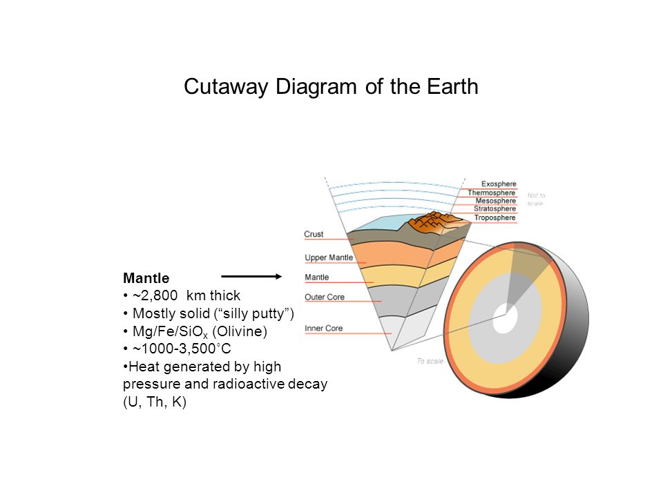 Cutaway Diagram of the Earth