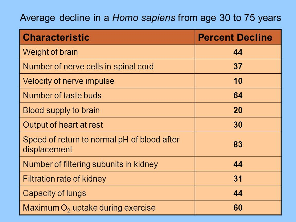 Average decline in a Homo sapiens from age 30 to 75 years