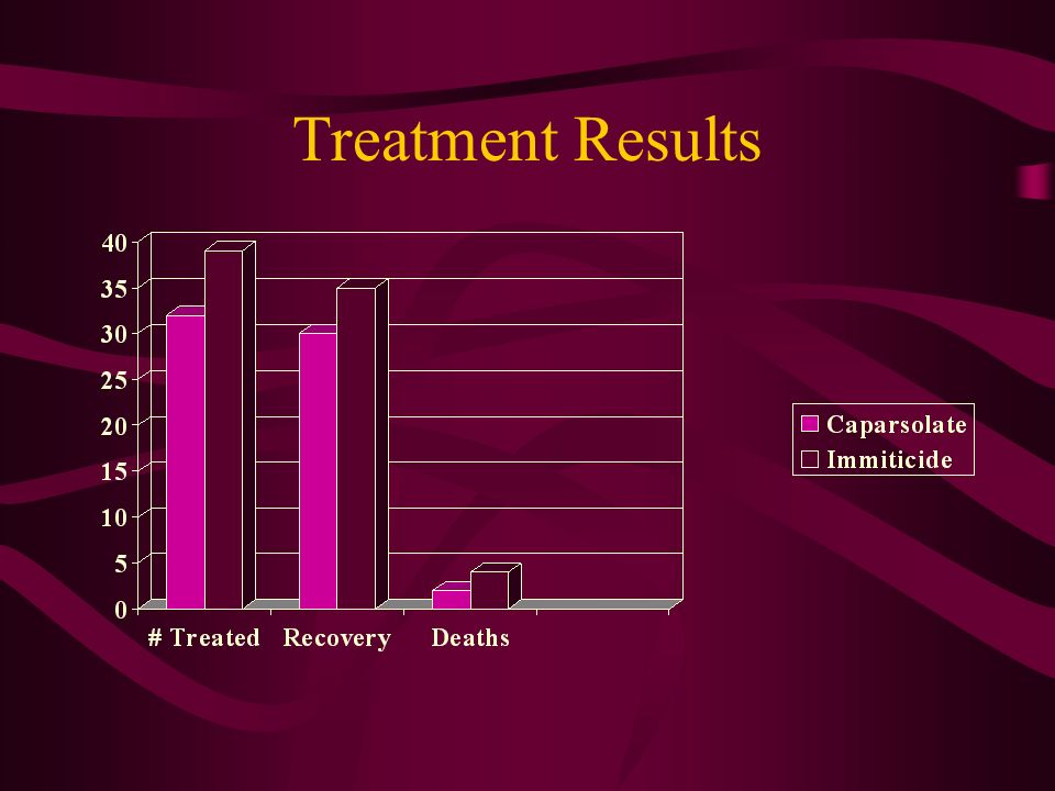 Treatment Results Comparison of the two treatment drugs, Caparsolate and Immiticide.
