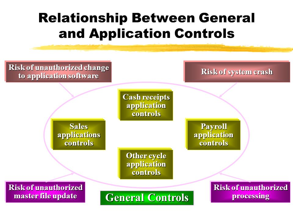 what is the relationship between system software and application