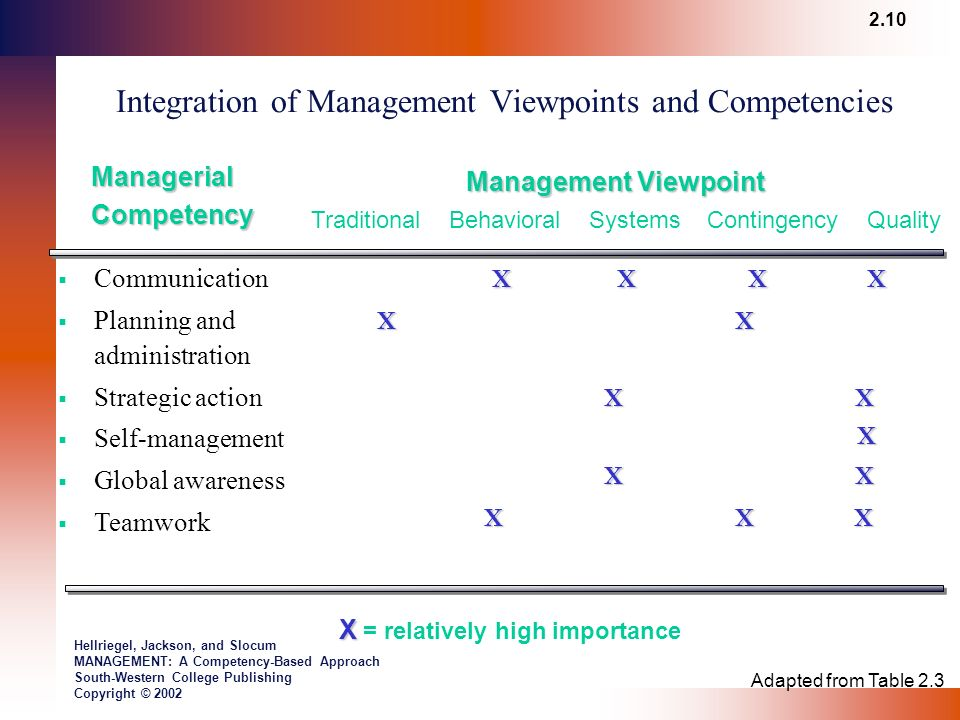 traditional viewpoint in management The classical management theory outlines an ideal workplace that includes a hierarchical structure, employee specialization, and key performance incentives.