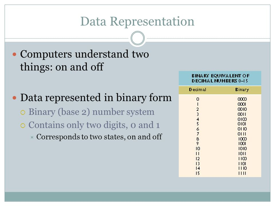 Data Representation Computers understand two things: on and off