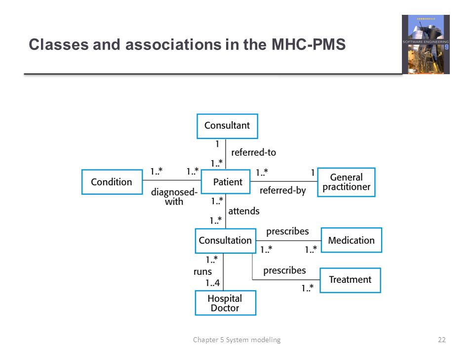 Classes and associations in the MHC-PMS