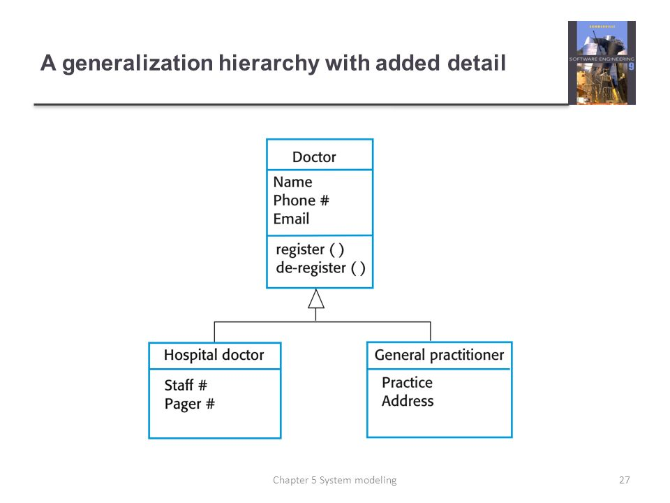 A generalization hierarchy with added detail