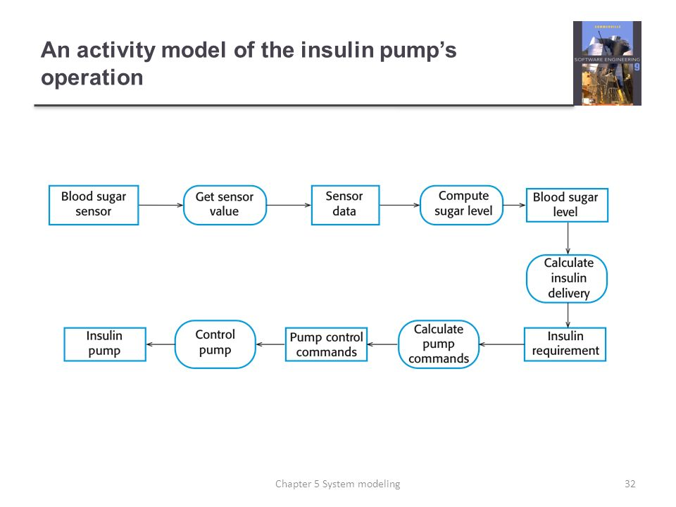 An activity model of the insulin pump's operation