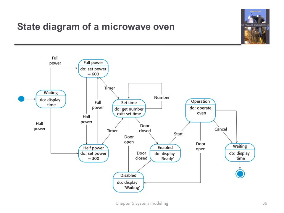 State diagram of a microwave oven