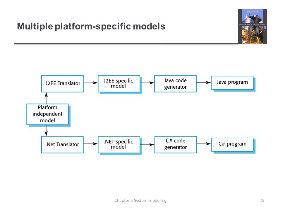 Multiple platform-specific models
