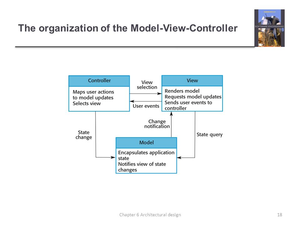 The organization of the Model-View-Controller
