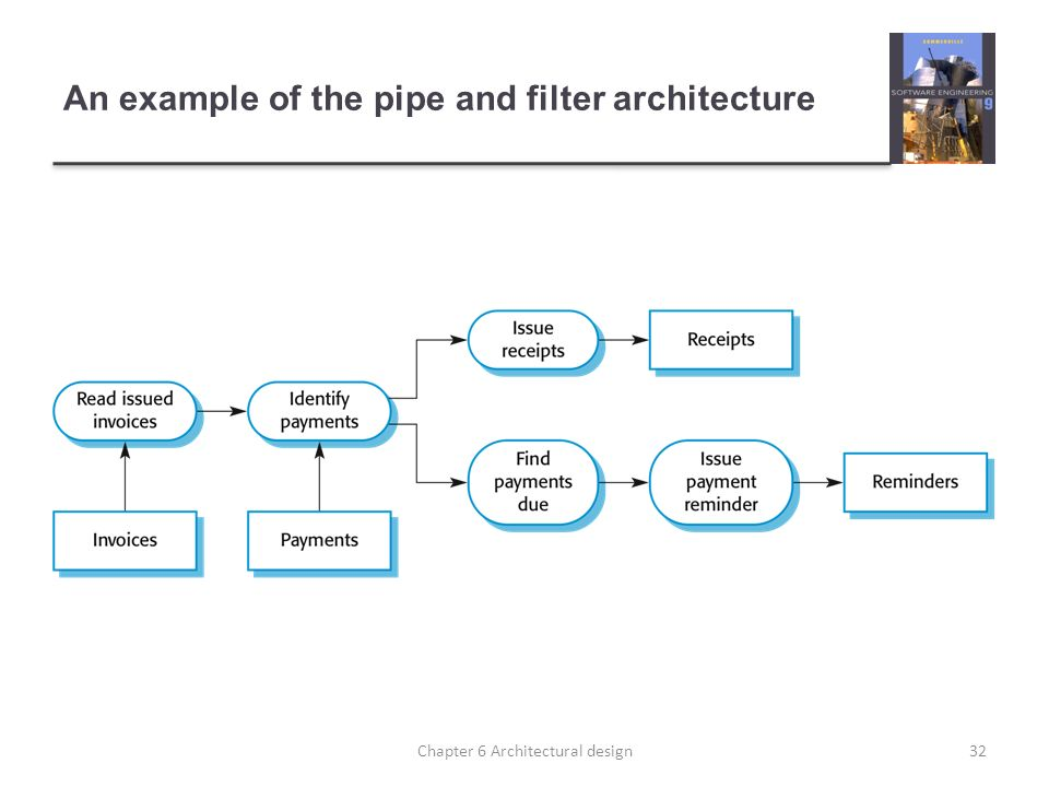An example of the pipe and filter architecture