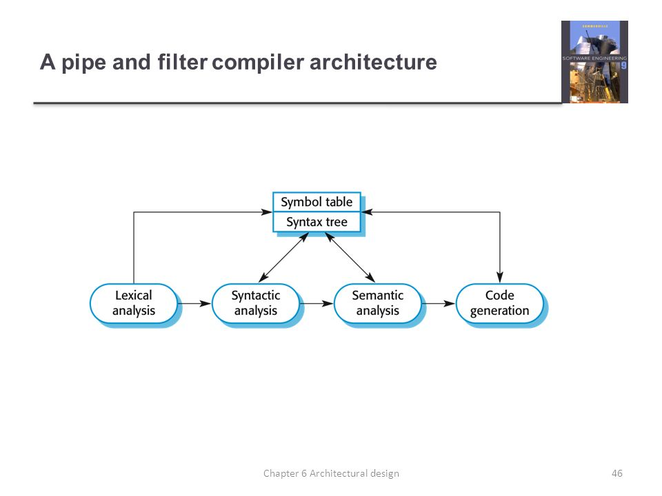 A pipe and filter compiler architecture