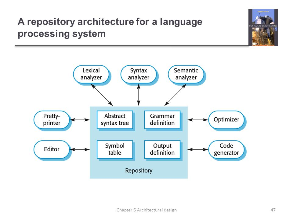 A repository architecture for a language processing system