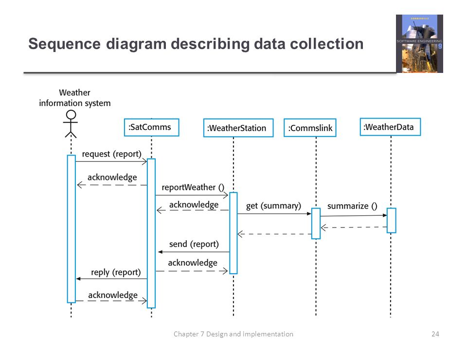 Sequence diagram describing data collection