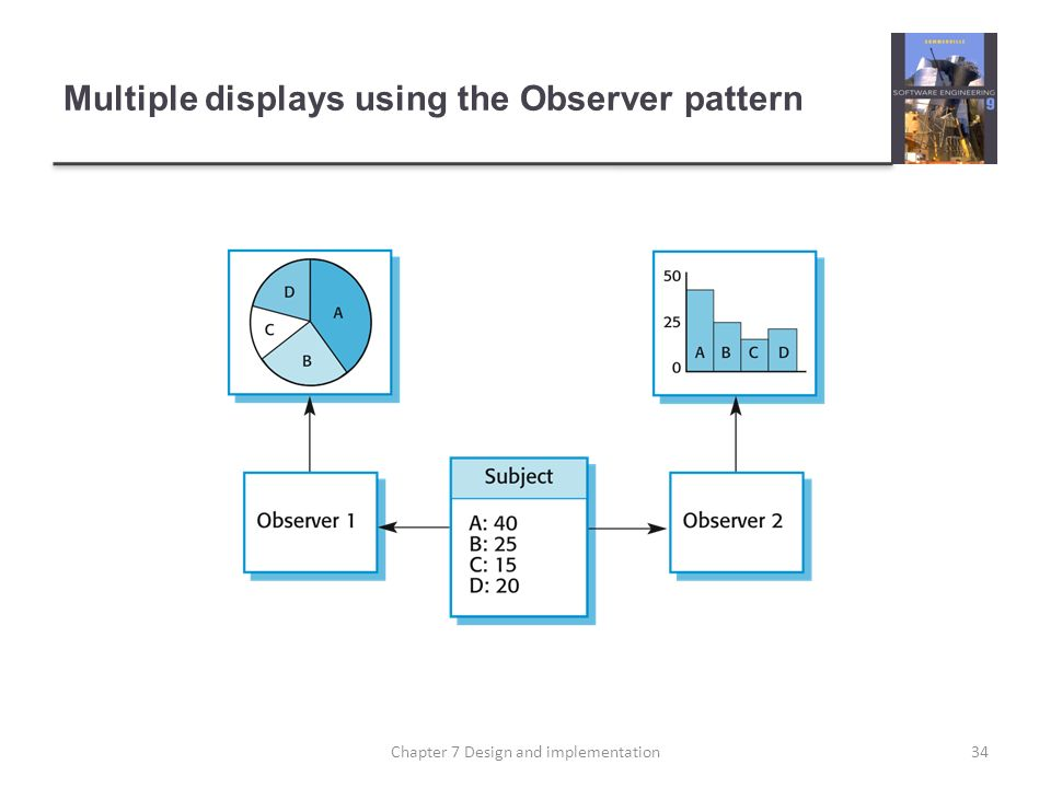 Multiple displays using the Observer pattern