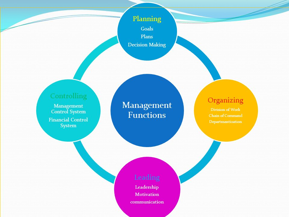 planning organizing leading controlling essays Management theory stresses the need for effective planning to ensure that  the  management process from planning, organizing, leading and controlling (fayol.